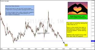 Kimble Charting Solutions Kimble Charting Solutions Silver Gold Ratio At Possible