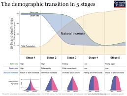 Demographic Transition Wikipedia