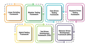 test automation frameworks why types