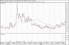 V2o5 Price Chart China Rattles Vanadium Supply Chain How High Can Vanadium