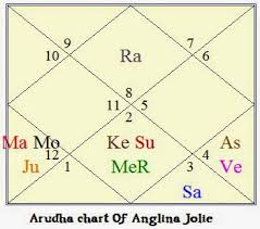 Vedic Astrology Research Portal All About Fame And Success