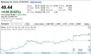 Premarket Quotes Interesting Pre Market Quotes Also Fresh Market Stock Quotes Echo Spot To Frame