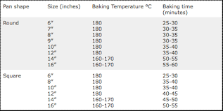Oven Temp Time Conversion Chart Cake Recipe Conversion Guide Cake Sizes Baking Times