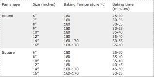 Round Cake Size Chart Cake Recipe Conversion Guide Cake Sizes Baking Times