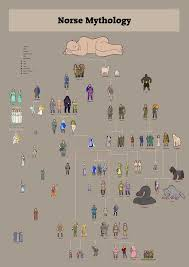 Viking Hierarchy Chart Norse Gods Family Trees Combined By Humon In 2019