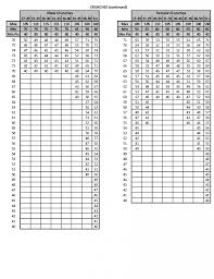 Pft Score Chart 2018 All New Usmc Pft Requirements Killfoot Usmc