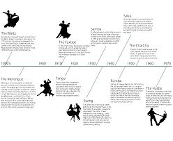 Time Line Forms Milestones On A Timeline