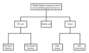Risk Management Org Chart The Organization Chart For Proposed Hidden Dangers