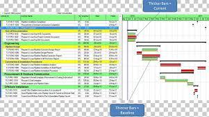Critical Path Charts Critical Path Method Schedule Primavera Gantt Chart Project