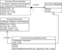 Command Design Pattern Best Design Patterns Command Pattern CodeProject