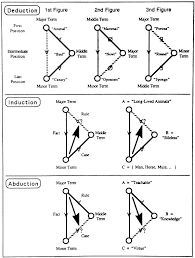 Types Of Analogies Chart Functional Logic Inquiry And Analogy Wikiversity
