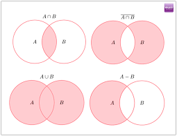 And Or Venn Diagram Gmat Quant Sets And Venn Diagrams Byjus Free Gmat Prep