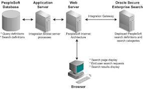 peoplesoft server architecture connected to oracle secure enterprise search using integration broker peoplesoft technical