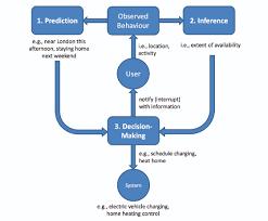 Automatic Log Analysis using Machine Learning   PDF