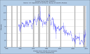 Total U S Savings Rate Lowest In Recorded History