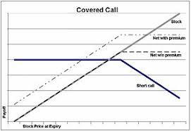 Covered Call Chart Covered Call Wikipedia