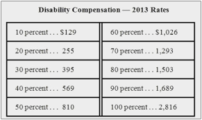 Va Disabilty Pay Chart 2019 Va Disability Pay Charts