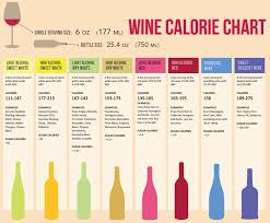 Wine Calorie Chart Did You Know That The News