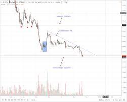 Ripple Usd Live Bin Exchange Bitcoin Greenblossomdesign Com