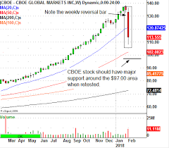 Cboe Dives After Vix Products Turmoil Watch This Trade
