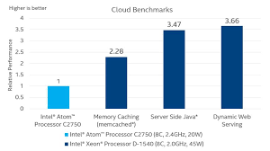 Intel Atom Performance Chart Intel Xeon D Processors Cloud Benchmarks