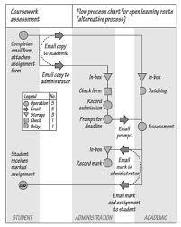 Flow Process Chart Process Design Operation Management