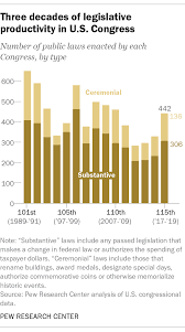 115th Congress Passed More Laws Than Before But Of Similar