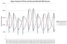 How Does Vxxs Daily Roll Work Ipath S P 500 Vix Short
