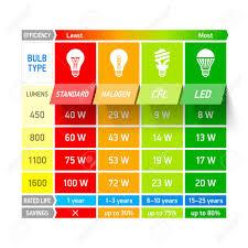 Stock Comparison Chart Light Bulb Comparison Chart Infographic