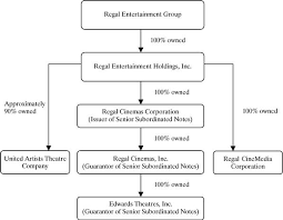 Theatre Organization Chart Regal Cinemas Group Inc Business Merger Registration S 4 A