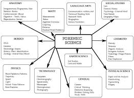 best psychological science ideas minnesota in the end the main aspect of the alienist is the start up and development of forensic and psychological sciences and their effects on american society