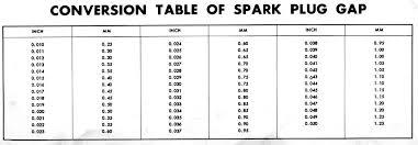 Ngk Spark Plug Chart Australia Ngk Sparkplug Guide Tofkpjb