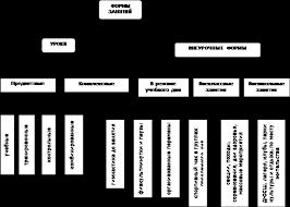 Реферат Построение и структура учебно тренировочного занятия Урок физической культуры основная форма физического воспитания школьников
