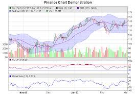 Chartdirector Stock Charts