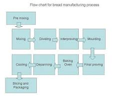 Flow Chart Of Bread Manufacturing Process Flow Chart