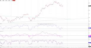 United States Oil Fund Lp Etf Nysearca Uso Hourly Chart