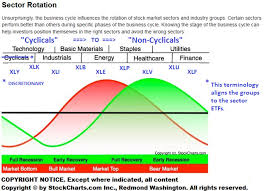 Cyclical Investing And Trading Chart Sector Rotation Watch Seeking Alpha