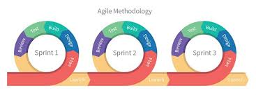 Sprint Developer Chart Crash Article In Agile Development Producthired Blog Medium