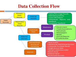 Flow Chart Of Primary And Secondary Data Data Collection Primary Secondary