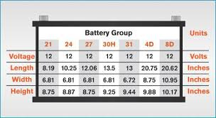 What Is Marine Battery Group Size The Marine Battery