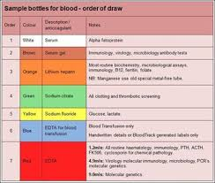 Phlebotomy Tubes Colors Chart Draw Of Order Bar Chart Phlebotomy With A Butterfly Needl