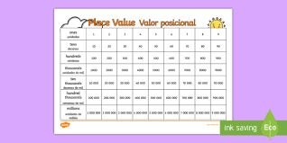 Place Value Visual Aid English Spanish Chart Ones Tens