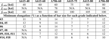 Astm Equivalent Material Chart 1 Comparison Of Astm A615 And A706 Specifications