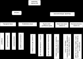 Реферат Организация физического воспитания в школе com  Организация физического воспитания в школе