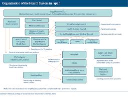 Japan International Health Care System Profiles