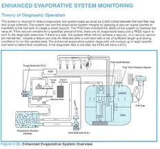 1996 1997 evap system information 3800pro com forum i found this on the internet years ago this is not for 1998
