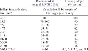 Aggregate Gradation For Bituminous Concrete Download Table
