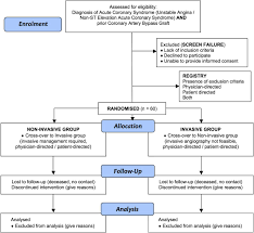 Non Invasive Versus Invasive Management In Patients With Prior