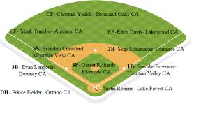 Los Angeles Angels Depth Chart What Mlb Teams Would Look Like If Players Stayed Home Al