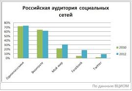 Социальные сети в России сегодня Частный Корреспондент По данным ФОМ на осень 2012 г 52% населения России старше 18 лет пользуются интернетом 61 1 млн человек Проникновение интернета в российских городах